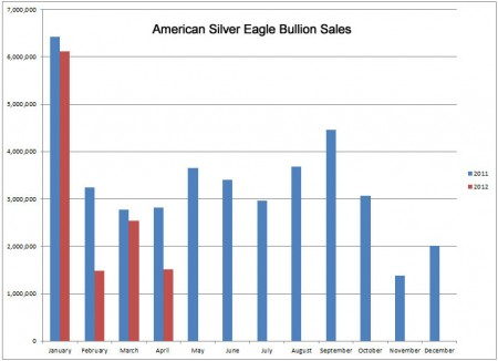 [Image: silver-eagle-bullion-sales-450x326.jpg]