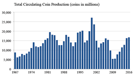 US-Mint-2017-Circulating-Coin-Production