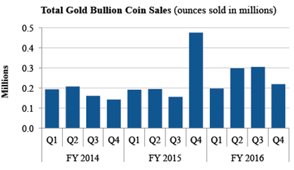 US-Mint-2017-Gold-Bullion-Coin-Sales