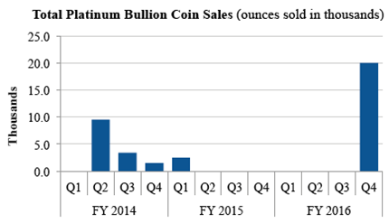 US-Mint-2017-Platinum-Bullion-Coin-Sales