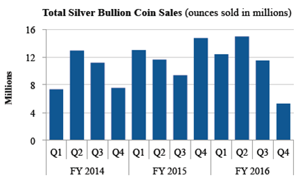 US-Mint-2017-Silver-Bullion-Coin-Sales
